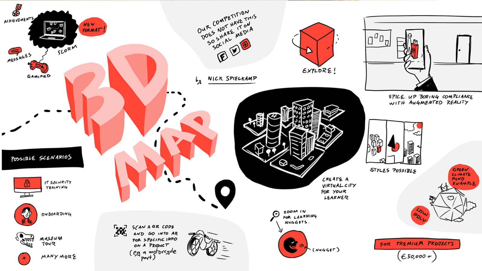 Sketchnote 3D Learning