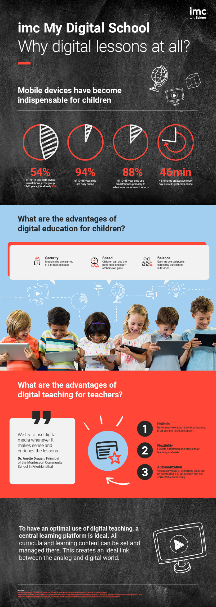 Infographic of the month, digital lessons